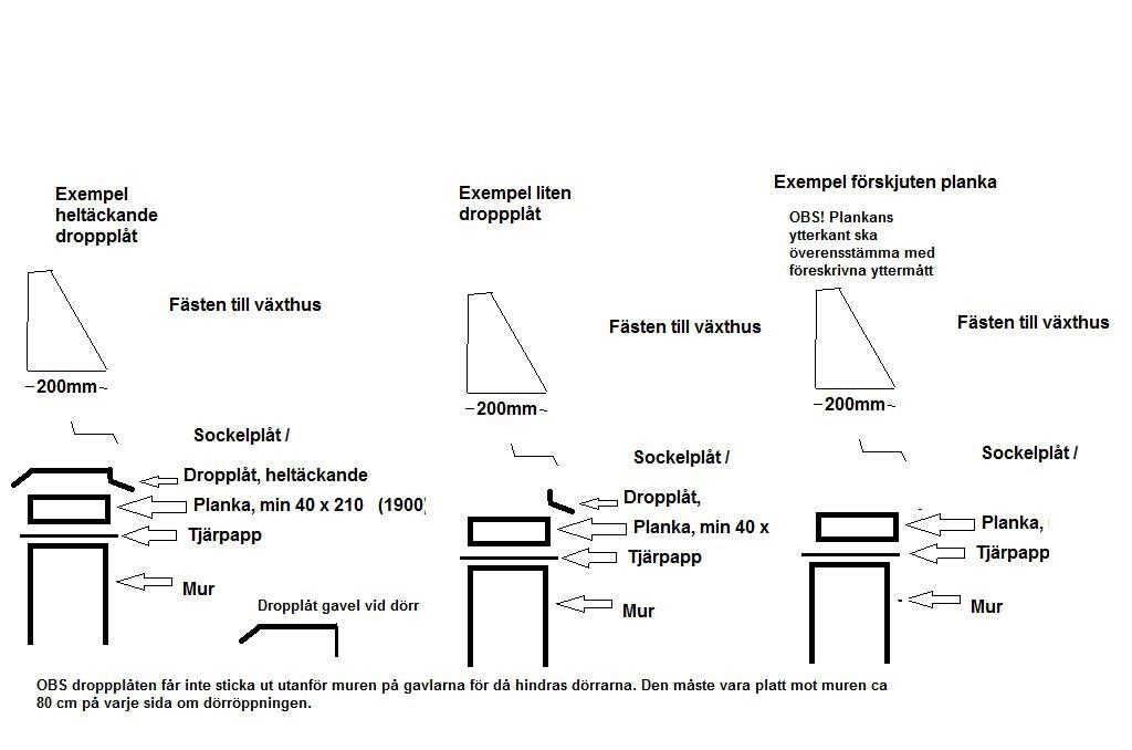 Olika exempel på hur man kan fästa en dropplåt på muren. Tänk bara på att skjutdörrarna inte får hindras av plåten.